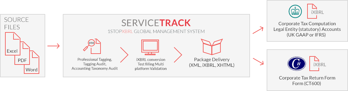 ServiceTrack_Process